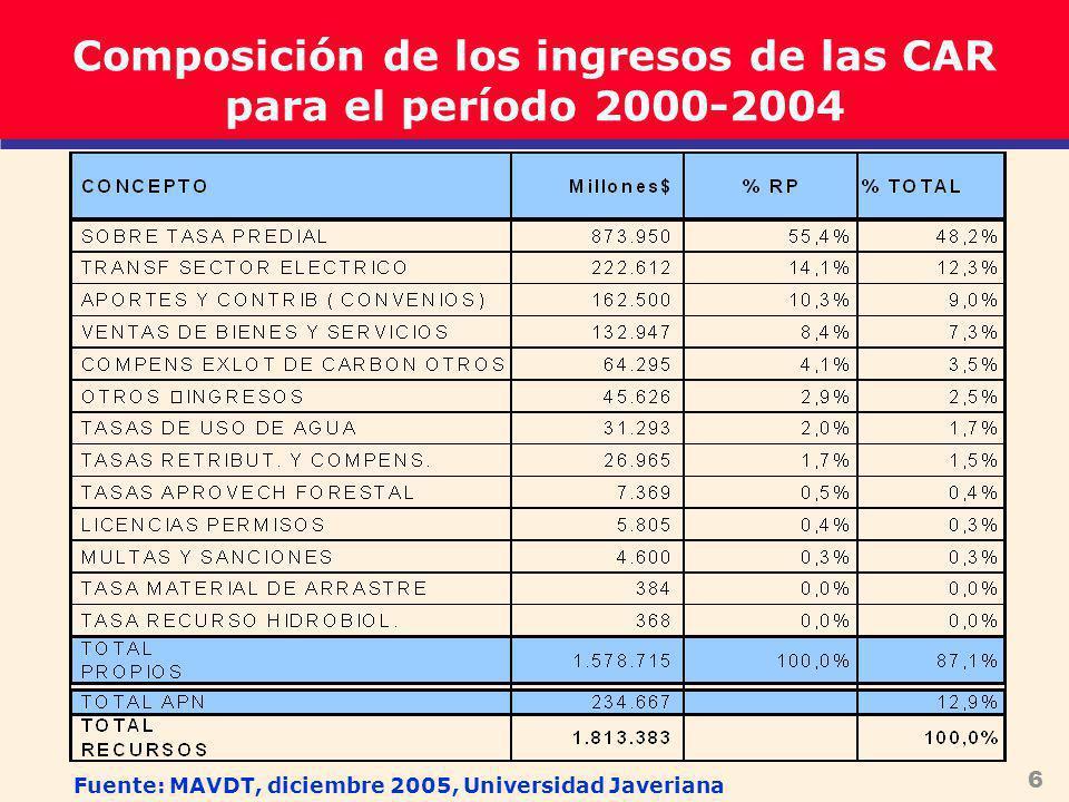 6 Composición de los ingresos de las CAR para el período 2000-2004 Fuente: MAVDT, diciembre 2005, Universidad Javeriana