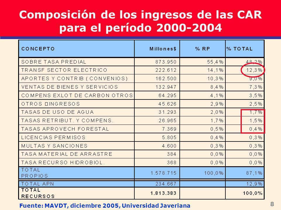 8 Composición de los ingresos de las CAR para el período 2000-2004 Fuente: MAVDT, diciembre 2005, Universidad Javeriana