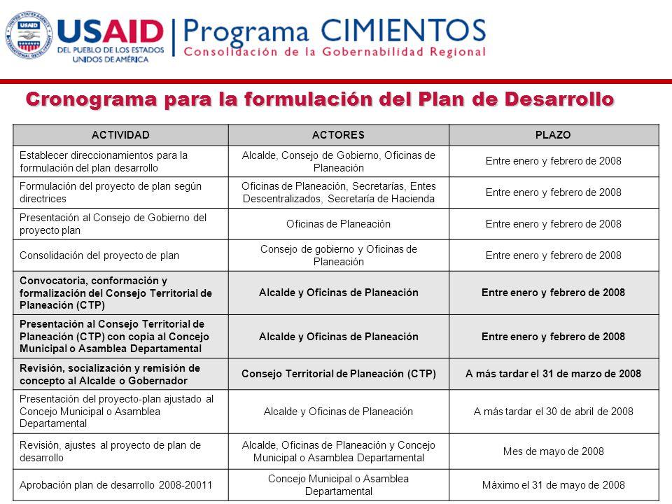 ACTIVIDADACTORESPLAZO Establecer direccionamientos para la formulación del plan desarrollo Alcalde, Consejo de Gobierno, Oficinas de Planeación Entre