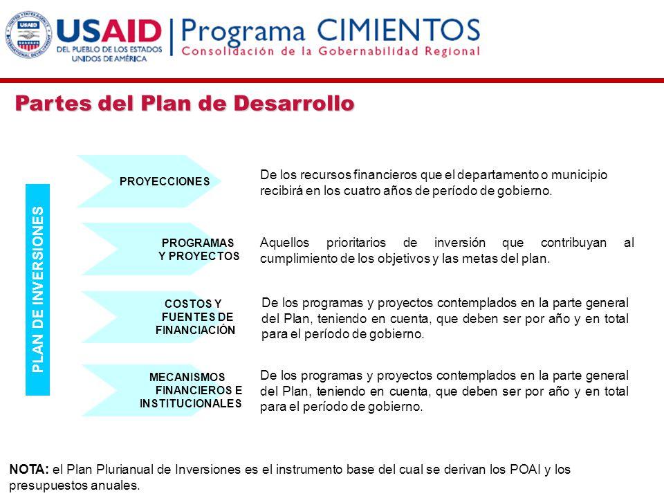 Partes del Plan de Desarrollo PLAN DE INVERSIONES PROYECCIONES PROGRAMAS Y PROYECTOS COSTOS Y FUENTES DE FINANCIACIÓN MECANISMOS FINANCIEROS E INSTITU