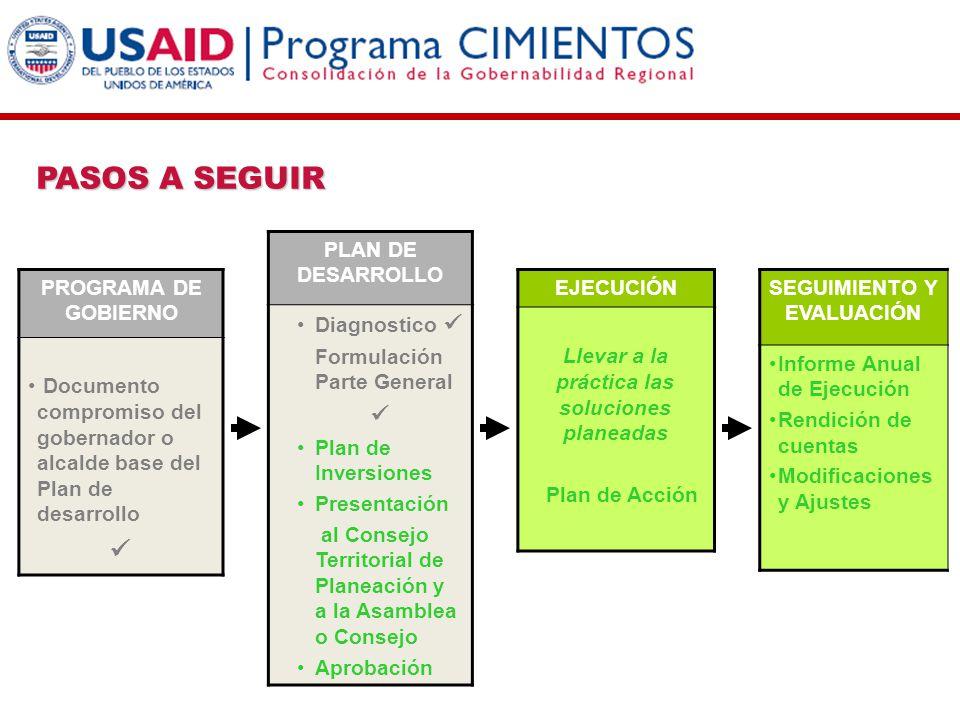 PROGRAMA DE GOBIERNO Documento compromiso del gobernador o alcalde base del Plan de desarrollo EJECUCIÓN Llevar a la práctica las soluciones planeadas