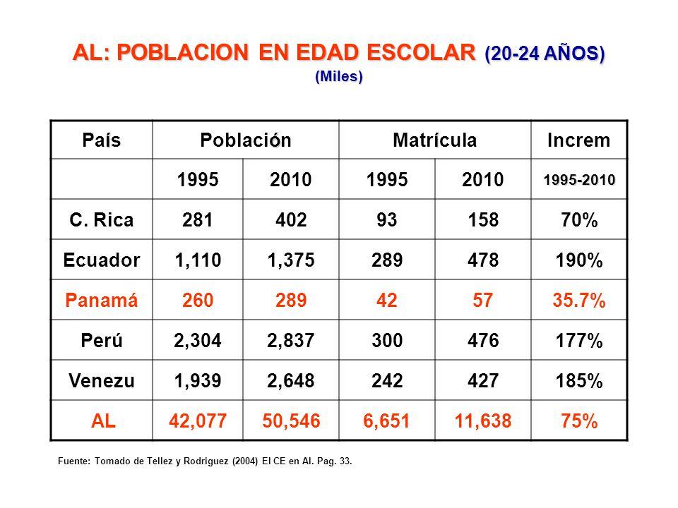 AL: COBERTURA EN EDUCACION SUPERIOR (8 países seleccionados, decenio 1990-2000) % BRASIL15 COLOMBIA16.5 COSTA RICA30.5 ECUADOR20 GUATEMALA8 MEXICO16 P