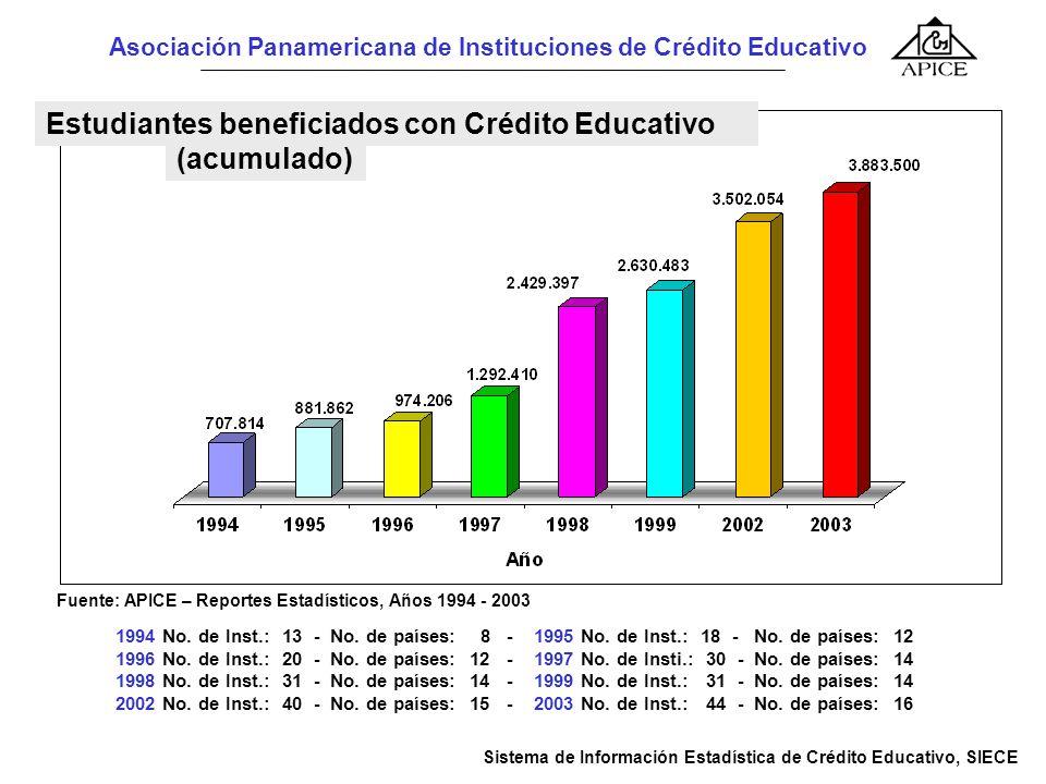 Sistema de Información Estadísticas de Crédito Educativo, SIECE. Fuente: APICE, Informe Estadístico 2002, Cuadro 3.1.1.