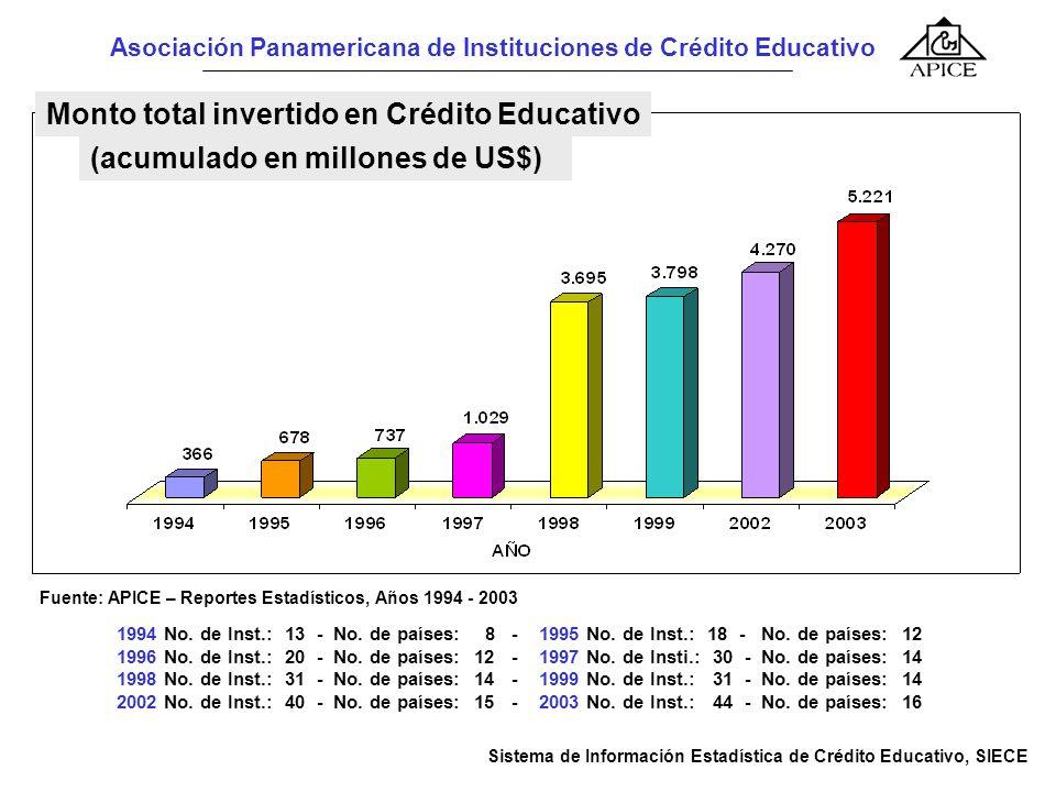 Asociación Panamericana de Instituciones de Crédito Educativo 1994 No. de Inst.: 13 - No. de países: 8 - 1995 No. de Inst.: 18 - No. de países: 12 199