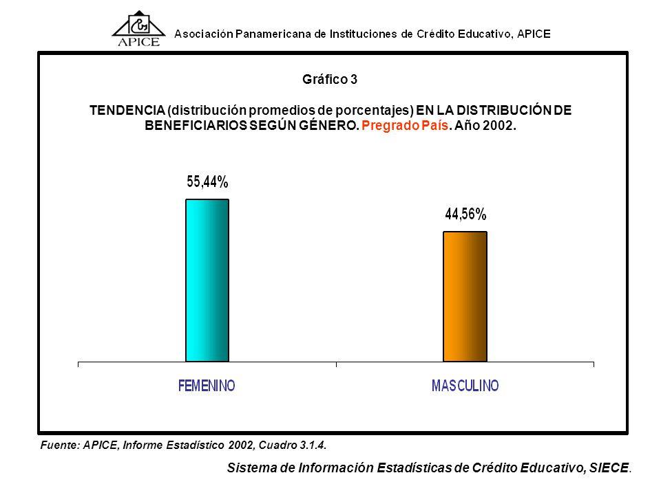 Fuente: APICE, Informe Estadístico 2002, Cuadro 3.1.3. Sistema de Información Estadísticas de Crédito Educativo, SIECE. Gráfico 2 TENDENCIA (distribuc