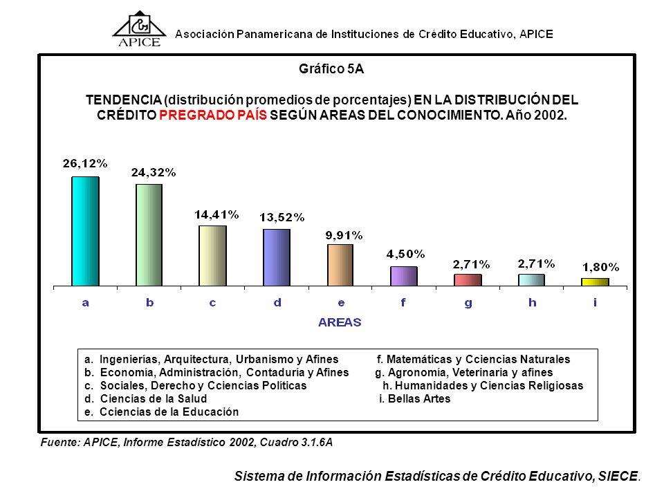 Fuente: APICE, Informe Estadístico 2002, Cuadro 3.1.4. Sistema de Información Estadísticas de Crédito Educativo, SIECE. Gráfico 3 TENDENCIA (distribuc