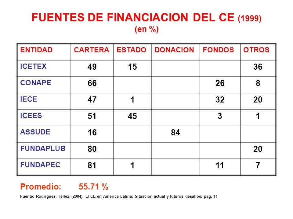 EVOLUCION DE LA RECUPERACION DE LA CARTERA COMO FUENTE DE FINANCIACION (en %) 19951999 Variacion % ICETEX 2146190 CONAPE 456647 IECE 254788 ICEES 2951
