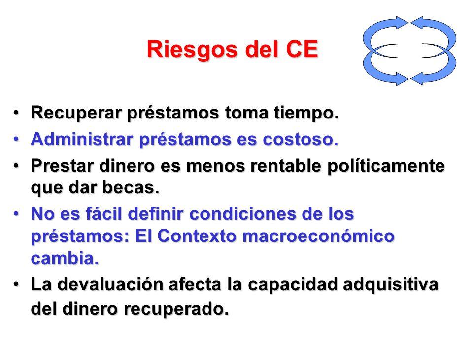 El equilibrio Financiero y Social: Factor de alto riesgo en las ICE y en los PCE: Olvidar que el CE 1.Tiene una finalidad social y 2.Es un instrumento