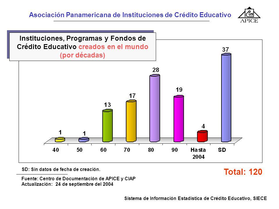 Asociación Panamericana de Instituciones de Crédito Educativo Total: 120 Sistema de Información Estadística de Crédito Educativo, SIECE Fuente: Centro de Documentación de APICE y CIAP Instituciones, Programas y Fondos de Crédito Educativo creados en el mundo (por décadas) SD: Sin datos de fecha de creación.