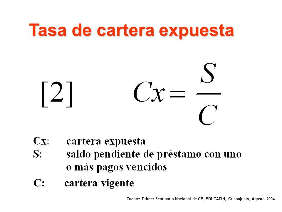 Tasa de morosidad Fuente: Primer Seminario Nacional de CE, EDUCAFIN, Guanajuato, Agosto 2004