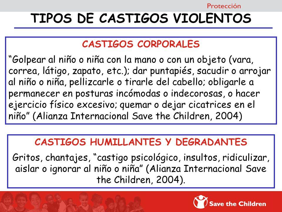 TIPOS DE CASTIGOS VIOLENTOS CASTIGOS CORPORALES Golpear al niño o niña con la mano o con un objeto (vara, correa, látigo, zapato, etc.); dar puntapiés