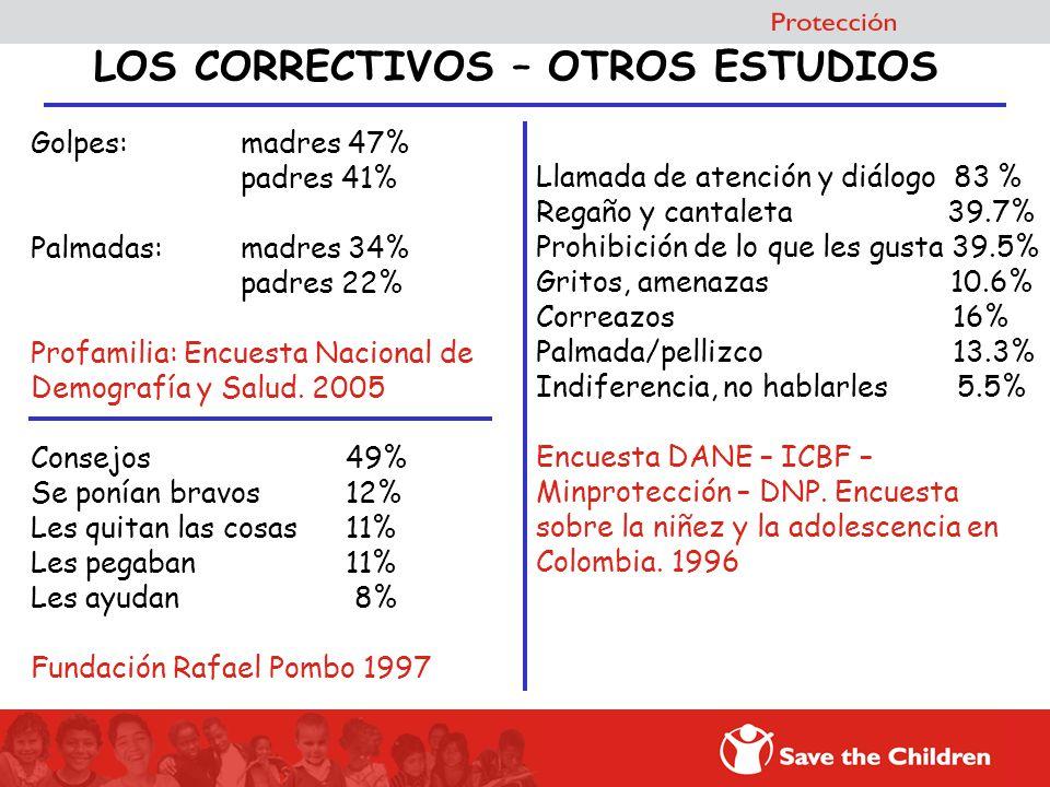 LOS CORRECTIVOS – OTROS ESTUDIOS Llamada de atención y diálogo 83 % Regaño y cantaleta 39.7% Prohibición de lo que les gusta 39.5% Gritos, amenazas 10