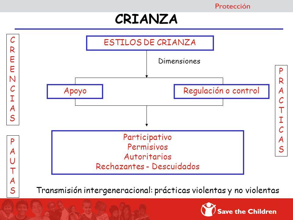 CRIANZA ESTILOS DE CRIANZA Dimensiones Participativo Permisivos Autoritarios Rechazantes - Descuidados ApoyoRegulación o control CREENCIASCREENCIAS PA