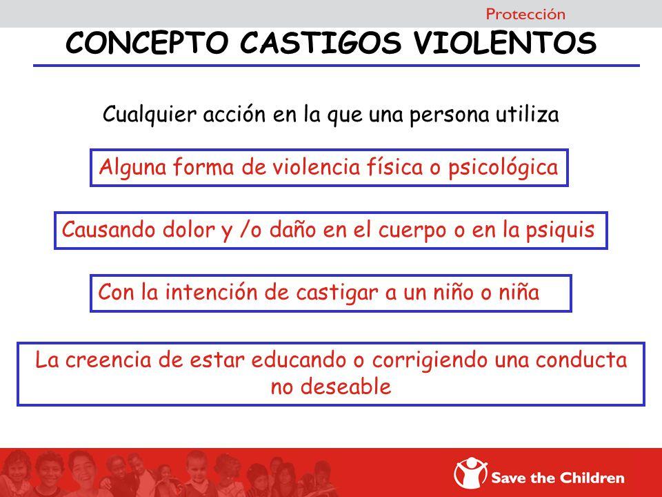 CONCEPTO CASTIGOS VIOLENTOS Cualquier acción en la que una persona utiliza Alguna forma de violencia física o psicológica Causando dolor y /o daño en