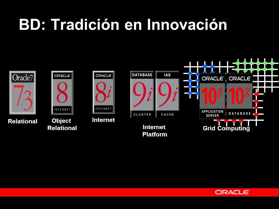 ObjectRelational Internet InternetPlatform Grid Computing Relational BD: Tradición en Innovación