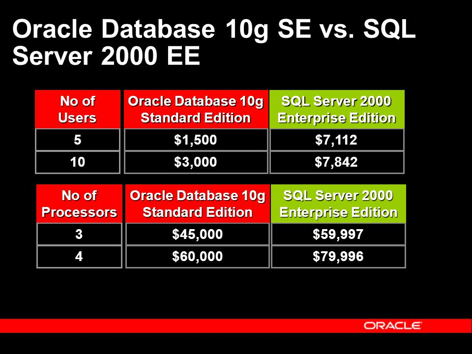 Oracle Database 10g SE vs. SQL Server 2000 EE 5 10 No of Users $1,500 $3,000 Oracle Database 10g Standard Edition $7,112 $7,842 SQL Server 2000 Enterp