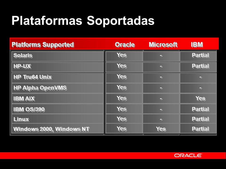 Plataformas Soportadas Platforms SupportedOracleMicrosoftIBM SolarisHP-UX HP Tru64 Unix HP Alpha OpenVMS IBM AIX IBM OS/390 Linux Windows 2000, Window