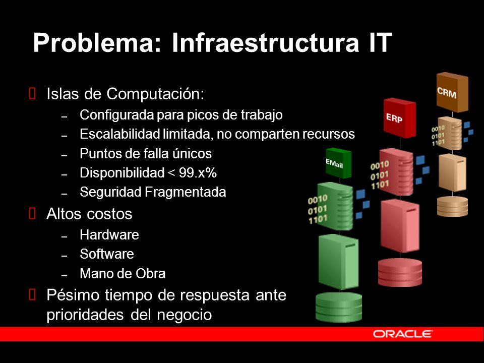 Problema: Infraestructura IT Islas de Computación: – Configurada para picos de trabajo – Escalabilidad limitada, no comparten recursos – Puntos de falla únicos – Disponibilidad < 99.x% – Seguridad Fragmentada Altos costos – Hardware – Software – Mano de Obra Pésimo tiempo de respuesta ante prioridades del negocio