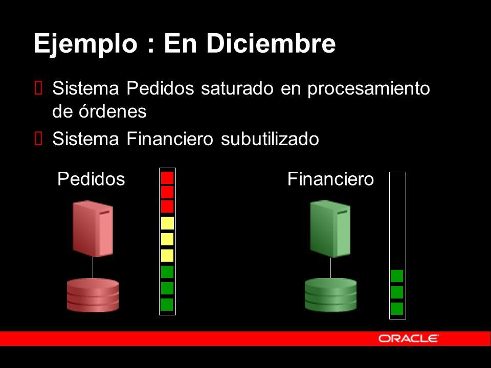 Ejemplo : En Diciembre Sistema Pedidos saturado en procesamiento de órdenes Sistema Financiero subutilizado PedidosFinanciero