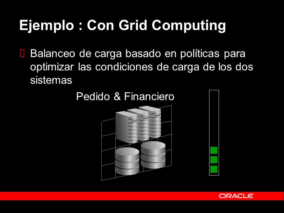Ejemplo : Con Grid Computing Balanceo de carga basado en políticas para optimizar las condiciones de carga de los dos sistemas Pedido & Financiero