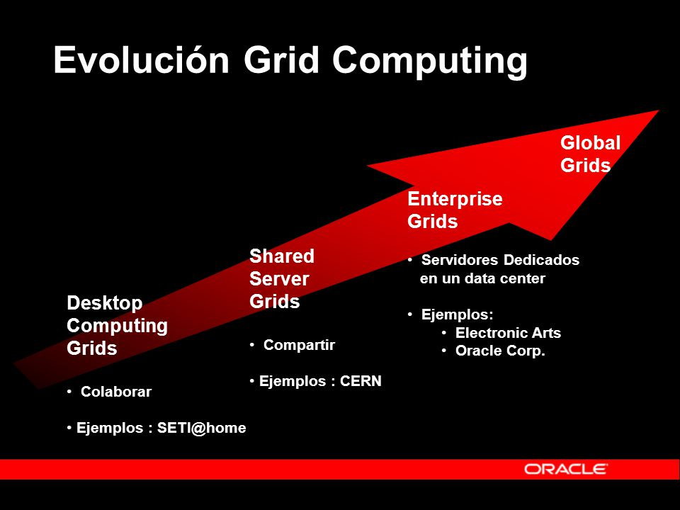 Evolución Grid Computing Desktop Computing Grids Colaborar Ejemplos : SETI@home Shared Server Grids Compartir Ejemplos : CERN Enterprise Grids Servidores Dedicados en un data center Ejemplos: Electronic Arts Oracle Corp.