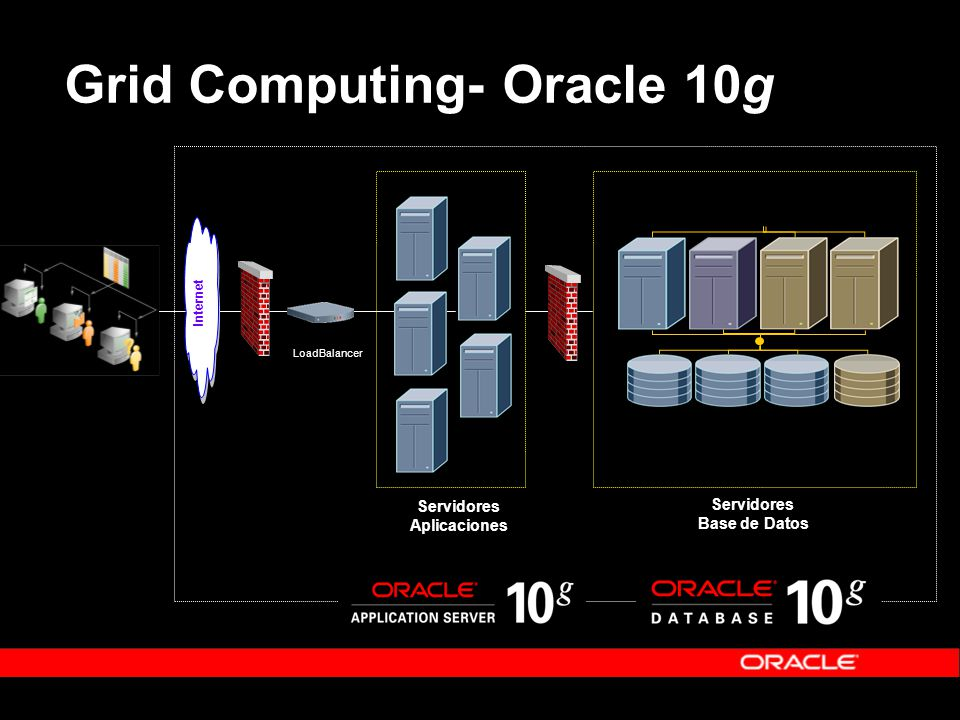 Grid Computing- Oracle 10g LoadBalancer Servidores Aplicaciones Internet Servidores Base de Datos