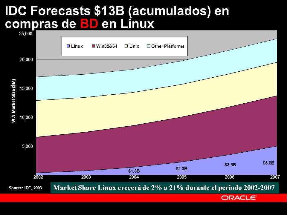 IDC Forecasts $13B (acumulados) en compras de BD en Linux $1.3B $2.3B $3.5B $5.0B - 5,000 10,000 15,000 20,000 25,000 200220032004200520062007 WW Market Size ($M) LinuxWin32&64UnixOther Platforms Market Share Linux crecerá de 2% a 21% durante el periodo 2002-2007 Source: IDC, 2003
