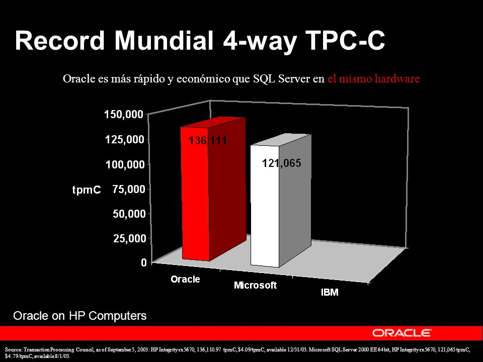 Record Mundial 4-way TPC-C Source: Transaction Processing Council, as of September 5, 2003: HP Integrity rx5670, 136,110.97 tpmC, $4.09/tpmC, availabl