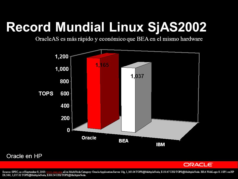 Record Mundial Linux SjAS2002 Source: SPEC, as of September 8, 2003: www.spec.org, all in MultiNode Category: Oracle Application Server 10g, 1,165.06 TOPS@MultipleNode, $150.67 US$/TOPS@MultipleNode.