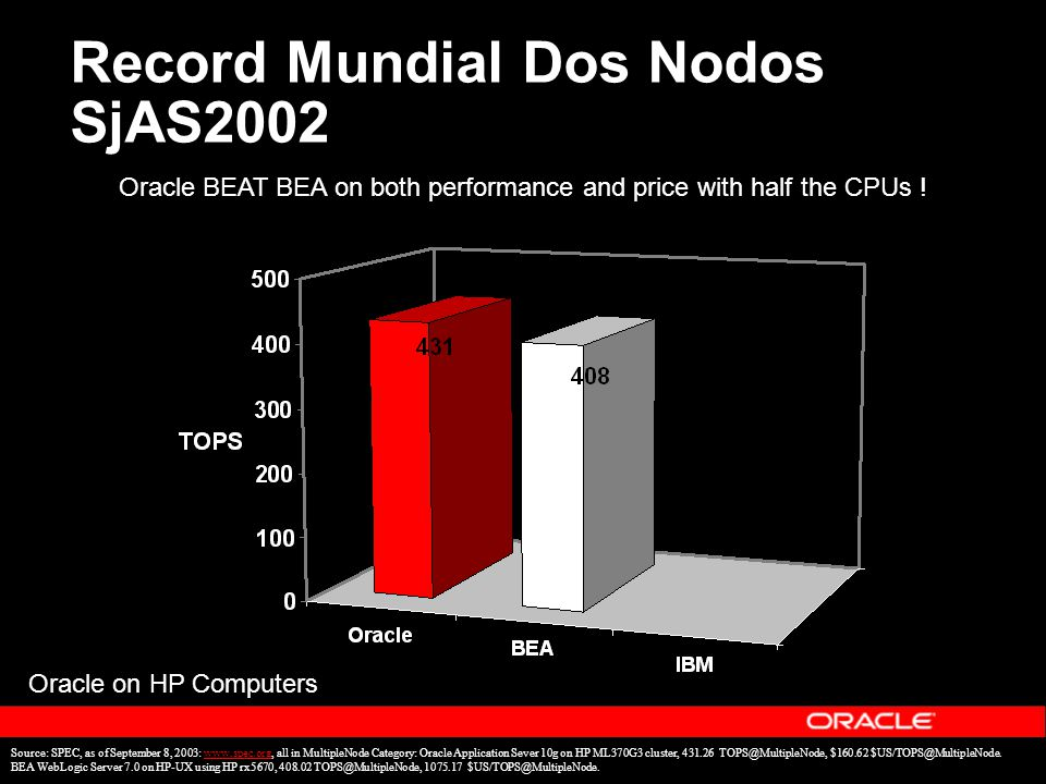 Record Mundial Dos Nodos SjAS2002 Source: SPEC, as of September 8, 2003: www.spec.org, all in MultipleNode Category: Oracle Application Sever 10g on HP ML370G3 cluster, 431.26 TOPS@MultipleNode, $160.62 $US/TOPS@MultipleNode.www.spec.org BEA WebLogic Server 7.0 on HP-UX using HP rx5670, 408.02 TOPS@MultipleNode, 1075.17 $US/TOPS@MultipleNode.