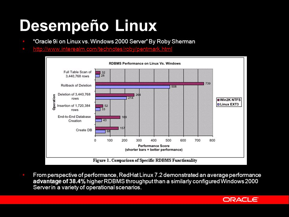 Desempeño Linux Oracle 9i on Linux vs. Windows 2000 Server By Roby Sherman http://www.interealm.com/technotes/roby/pentmark.html From perspective of p