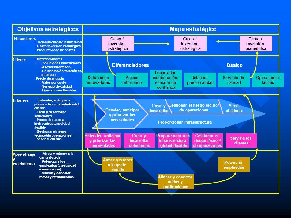 Objetivos estratégicosMapa estratégico Gasto / Inversión estratégica Gasto / Inversión estratégica Gasto / Inversión estratégica Financieros Rendimien