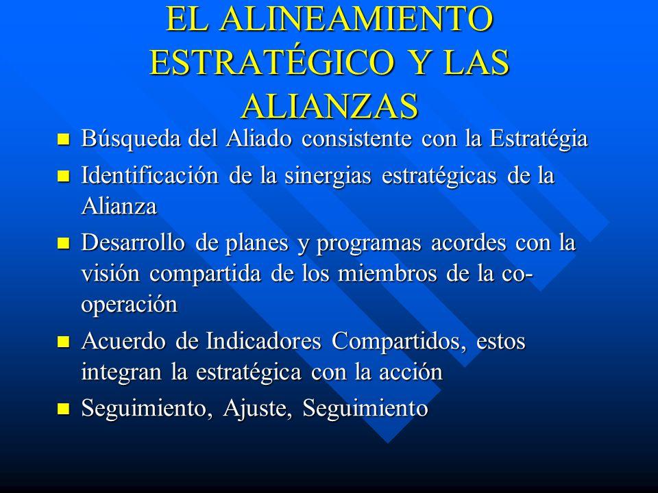 EL ALINEAMIENTO ESTRATÉGICO Y LAS ALIANZAS Búsqueda del Aliado consistente con la Estratégia Búsqueda del Aliado consistente con la Estratégia Identif