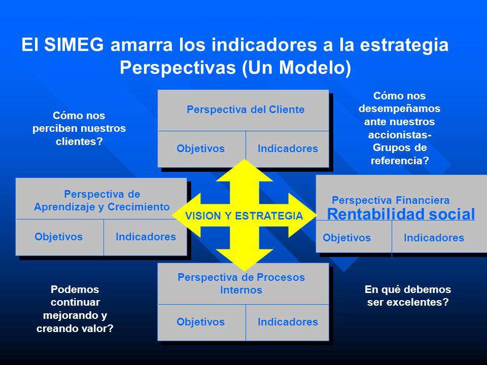 El SIMEG amarra los indicadores a la estrategia Perspectivas (Un Modelo) Perspectiva de Procesos Internos ObjetivosIndicadores Perspectiva del Cliente