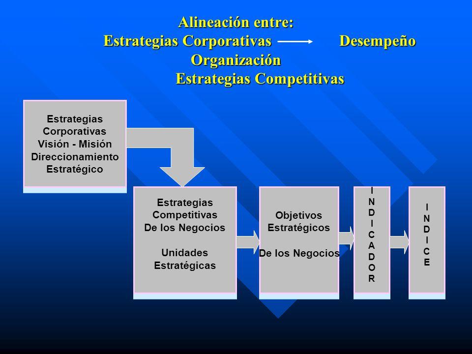 Alineación entre: Estrategias CorporativasDesempeño Organización Estrategias Competitivas Estrategias Corporativas Visión - Misión Direccionamiento Es