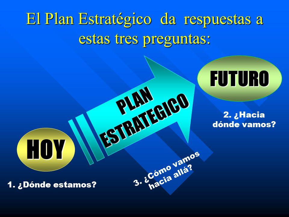 El Plan Estratégico da respuestas a estas tres preguntas: HOY FUTURO PLAN ESTRATEGICO 1. ¿Dónde estamos? 2. ¿Hacia dónde vamos? 3. ¿Cómo vamos hacia a