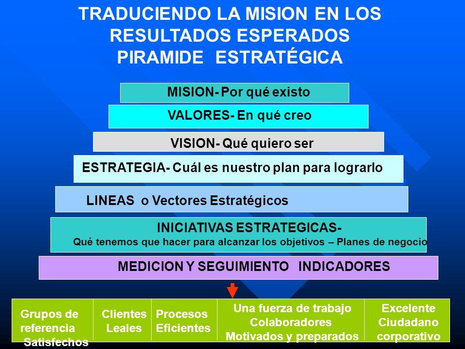 El Ciclo del Alineamiento Estratégico Organización -Visión -Misión -Valores -Medidas de Beneficio -Sistemas Salariales Objetivo de Indicadores de Gestión Reconocimiento -Inmediato -Largo Plazo Análisis en el sitio de trabajo -Procesos -Resultados Mejoramiento del Proceso Clientes -Requerimientos Básicos -Necesidades -Valores Medio Ambiente -Comunidad -Regulación -Competencia -Otras Empleados -Requerimientos - Competencias - Satisfaccción El día a día -Mejoramiento Contínuo -Medición de resultados Difusión Revisar y Ajustar Planeación