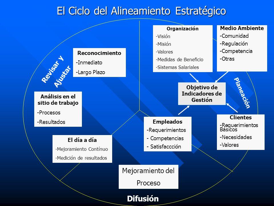 El Ciclo del Alineamiento Estratégico Organización -Visión -Misión -Valores -Medidas de Beneficio -Sistemas Salariales Objetivo de Indicadores de Gest