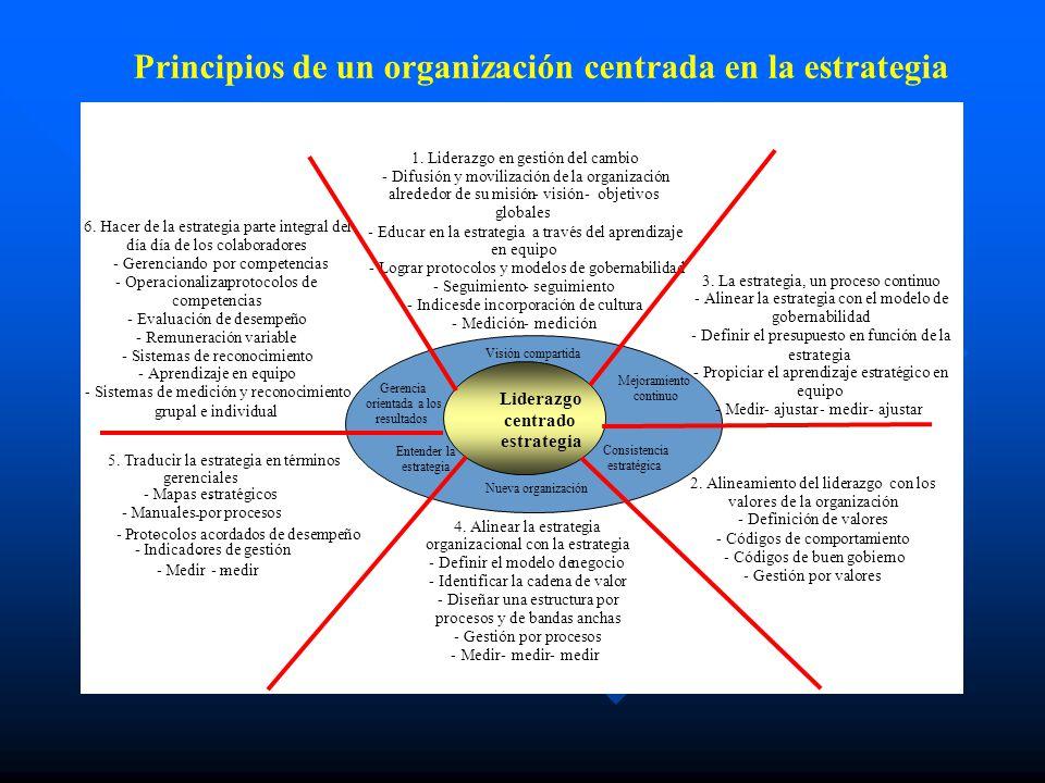 Principios de un organización centrada en la estrategia 1. Liderazgo en gestión del cambio -Difusión y movilización de la organización alrededor de su