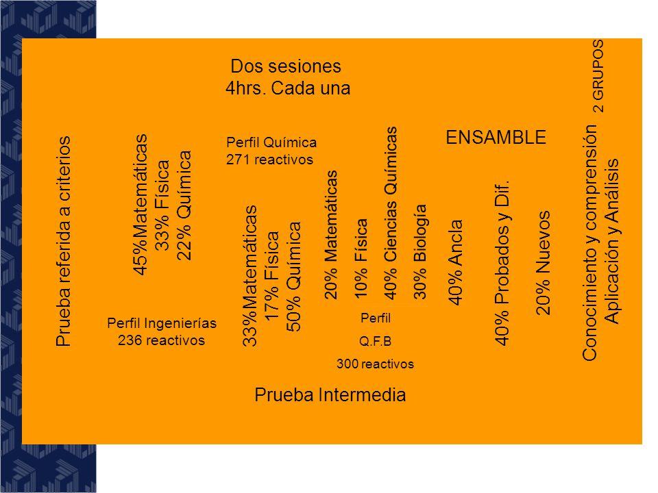 MATEMÁTICAS Álgebra Superior Cálculo Geometría Analítica Ecuaciones Diferenciales Probabilidad y Estadística Métodos Numéricos FÍSICA Mecánica Termodinámica Electromagnetismo QUÍMICA GENERAL Estructura Microscópica Sustancias Puras y Mezclas INGENIERÍAS QUÍMICA Q.F.B.