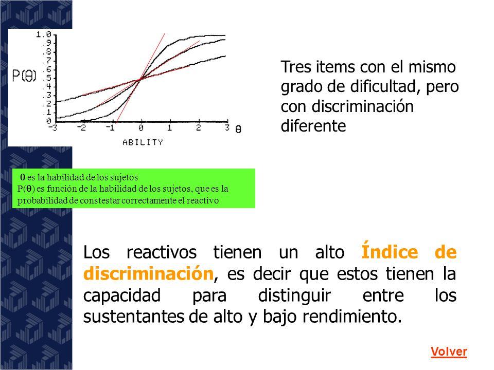 Los reactivos presentan diferentes grados de dificultad (muy fáciles, fáciles, medios, difíciles y muy difíciles).