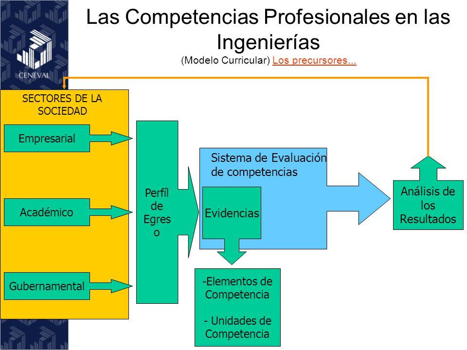 Proceso Curricular por Competencias Profesionales Definición del Perfil profesional del Egresado.