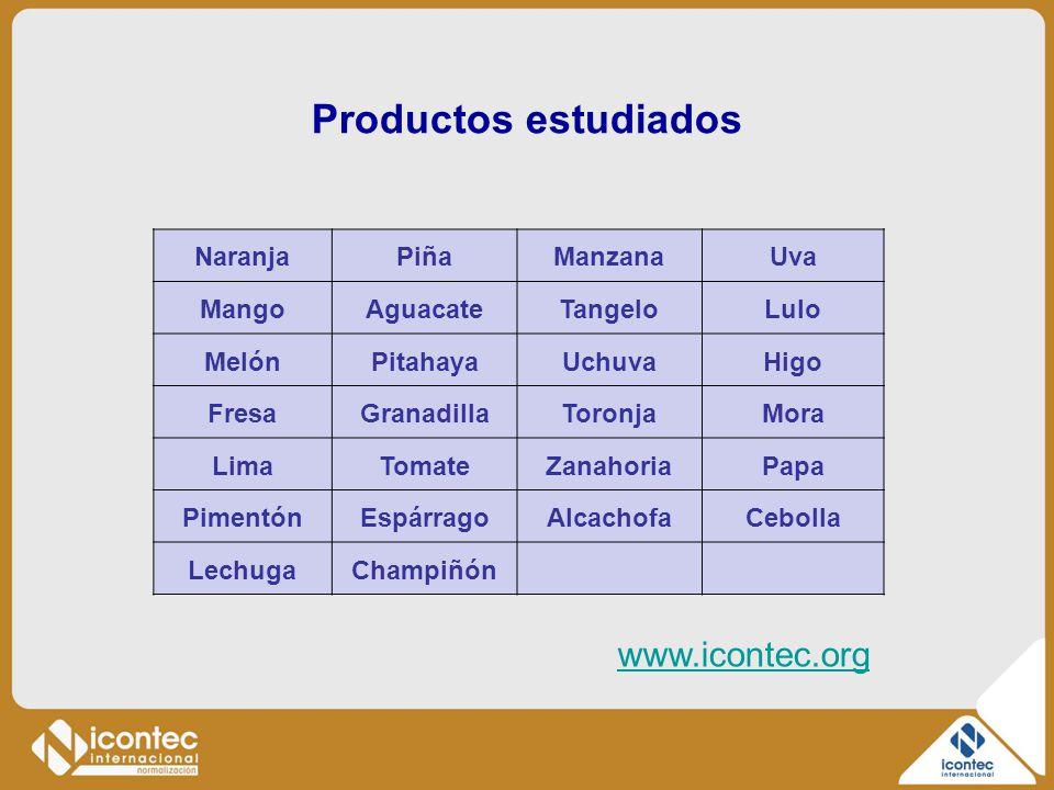 Productos estudiados NaranjaPiñaManzanaUva MangoAguacateTangeloLulo MelónPitahayaUchuvaHigo FresaGranadillaToronjaMora LimaTomateZanahoriaPapa Pimentó