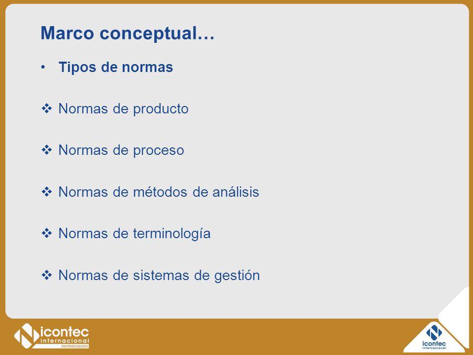 Marco conceptual… Tipos de normas Normas de producto Normas de proceso Normas de métodos de análisis Normas de terminología Normas de sistemas de gest