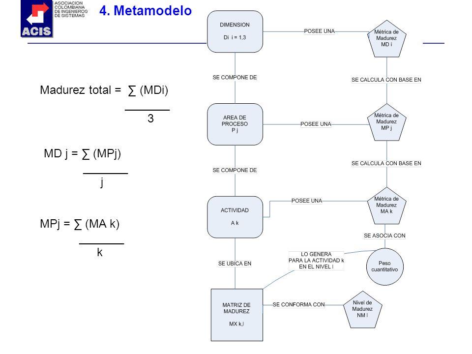 4. Metamodelo MPj = (MA k) _______ k MD j = (MPj) _______ j Madurez total = (MDi) _______ 3