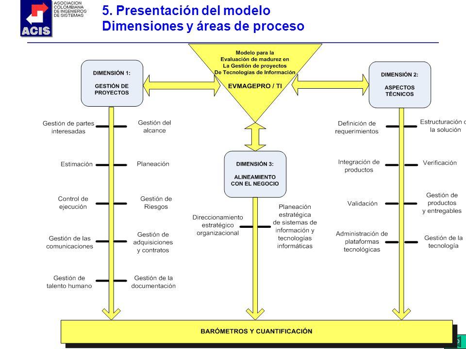 CIO 5. Presentación del modelo Dimensiones y áreas de proceso