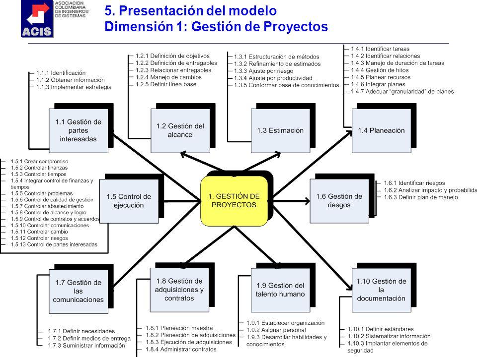 5. Presentación del modelo Dimensión 1: Gestión de Proyectos