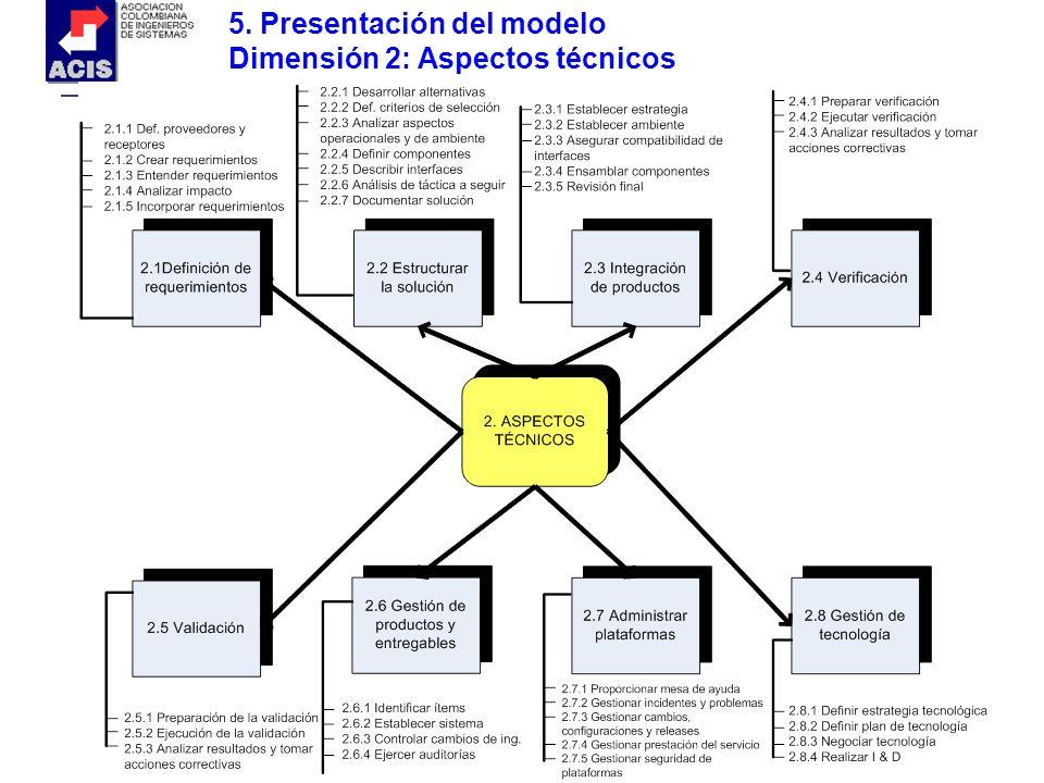 5. Presentación del modelo Dimensión 2: Aspectos técnicos