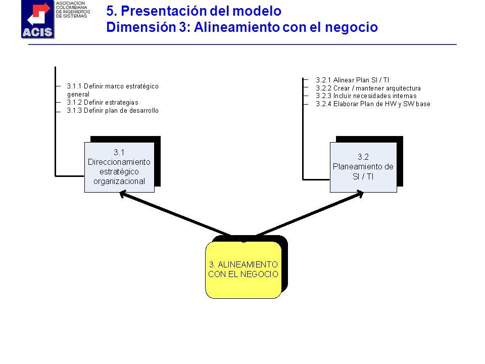 5. Presentación del modelo Dimensión 3: Alineamiento con el negocio
