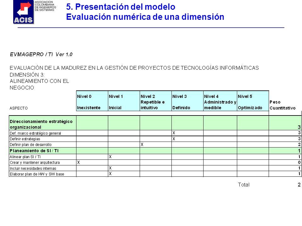 5. Presentación del modelo Evaluación numérica de una dimensión